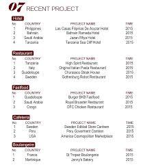 restaurant kitchen equipment list. Used Commercial Kitchen Equipment Or Hotel List On Within 5 Star 12 Restaurant T