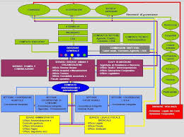 Ftc Organizational Chart Ftcs Organisation Chart Download Scientific Diagram