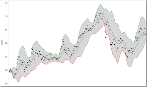 Tableau Overlapping Area Chart Tableau Tip Make Great Looking Band Lines With Area Charts