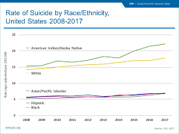 Racial And Ethnic Disparities Suicide Prevention Resource