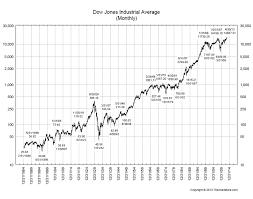 The Math Behind Historic Dow Charts All Star Charts