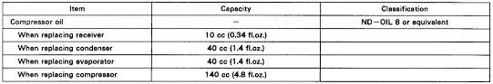 Ac Compressor Oil Chart I Am Replacing The Ac Compressor On A 97 Toyota Tacoma 2 4l