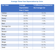 Your Cars Color Can Affect Its Depreciation Value Carmudi