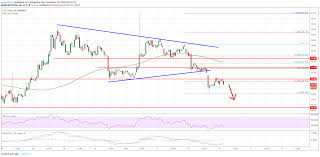 Price Analysis Of Litecoin Ltc Usd Triggered For Further