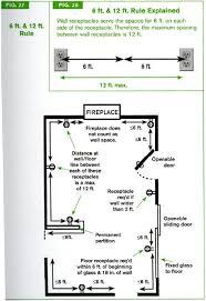 Bedroom Wiring Code Ontario Bathroom Bathroom Electrical Code Rh Theyodeler  Org Residential Wiring Symbols Residential Wiring