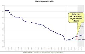 Hop Chart Hops A Hundred Year Trend Reversed Appellation Beer
