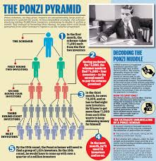 Image result for Madoff's pyramid scheme began to fall apart.