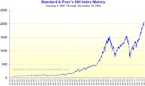 The History Of The S P 500 Greekshares