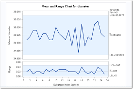 Mean Range Chart Sas Help Center Example Determine The Mean And Range For