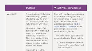 Faqs About Vision And Dyslexia Auditory Learning Dyslexia