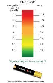 Circumstantial A1c Comparison Chart H1ac Levels Chart