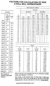 component power factor calculation formula ball mill designpower mineral processing size factors for calculating dimen