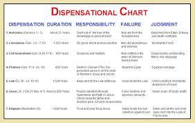 Biblical Dispensationalism