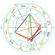 Carl Jung Astrology