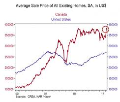 The Insanity It Seems Is Not Over Vancouver Home Prices