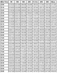 Track Workout Pace Chart Running Pace Chart Lowell Running Co