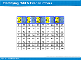 Odd And Even Chart Identifying Odd Even Numbers Math Lesson Printable