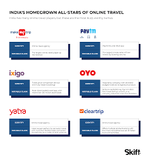 Chart Of Accounts For Travel Industry What India Reveals About The Future Of Online Travel A