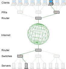 internet connection  inc    troubleshooting network latency from    network troubleshooting tools