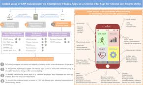 a systematic review of fitness apps and