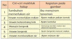 Try the suggestions below or type a new query above. Memahami Ciri Ciri Makhluk Hidup Dari Mengamati Gambar Halaman 22 Belajar Kurikulum 2013