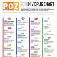 2018 Hiv Drug Chart Poz