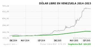 Venezuelas Currency Is Now So Worthless That People Are