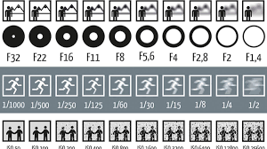 This Chart Shows How Aperture Shutter Speed And Iso Affect