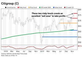 Its Time To Book Profits On Citigroup C Curzio Research