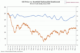 Chart Of The Week Week 10 2017 Oil Price V S Scottish