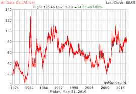 Historical Gold Charts And Data All Data Gold Silver Ratio History