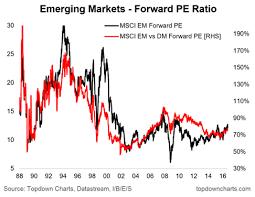 Chartbrief 3 Emerging Market Pe Ratio