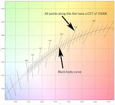 Calculate Color Temperature Cct From Cie 1931 Xy