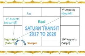 Horoscope Chart In Tamil With Predictions Saturn Transit 2017 To 2020 Sani Peyarchi 2017