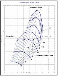 Turbochargers How They Work And Current Turbo Technology