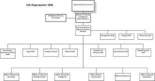 Cia Organizational Chart Dulles Jackson Correa Report Wikiwand