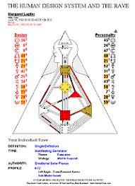 New Sunware Free Human Design Chart