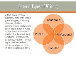 Ppt Discourse Communities Academic Writing Powerpoint