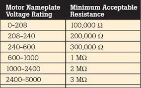 Motor Resistance Chart Measurement Of Insulation Resistance Electrical