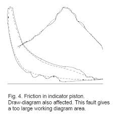 how to draw indicator diagrams engine indicator on ships friction in indicator piston