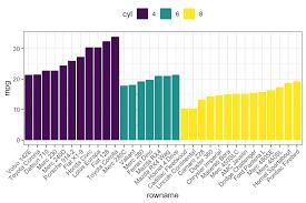 Ggplot Examples Best Reference Datanovia