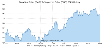 Cad To Sgd Chart Canadian Dollar Cad To Singapore Dollar Sgd History