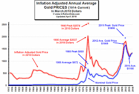How Does Inflation Affect The Price Of Gold