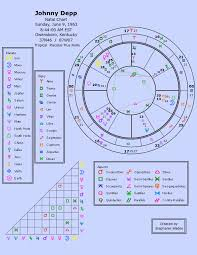 Birth Chart Explained Astromenon Com Natal Chart Interpretation For Johnny Depp