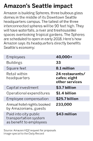 Jacksonville Making A Pitch For Amazon S New Headquarters How