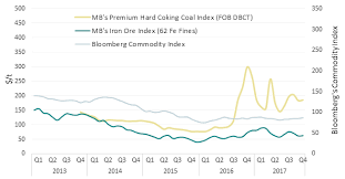 A Dramatic Year For Metallurgical Coal