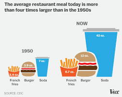 Food Portion Size Chart Obesity In America 2018 7 Charts That Explain Why Its So