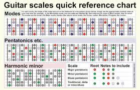 Pentatonic Scale Guitar Chart A Quick Guide To Mastering The Six Most Commonly Used Guitar