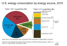 Media Not Providing The Real Facts About Wind And Solar