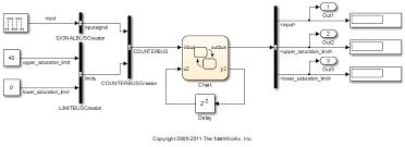 Chart A Bus Access Bus Signals Through Stateflow Structures Matlab